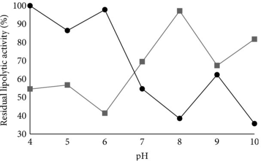 pH stability of lipases produced (●) by Aspergillus flavus (strain O-8) through submerged fermentation and (■) by Aspergillus niger (strain O-4) through solid-state fermentation.