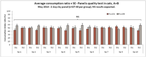 Average consumption ratio and Panelis quality test in cats, A = B, May 2014, 2 days by panel (n = 27–40 per group). None significant (NS) results expected.