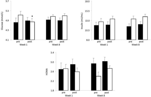 Blood insulin resistance indices (glucose, insulin, HOMA) at pre-exercise and post-exercise in the first and eighth week of WBV exercise in the control (closed bars) and the vibration group (open bars).*Significantly different from the pre-exercise value in the same group (P < 0.05)