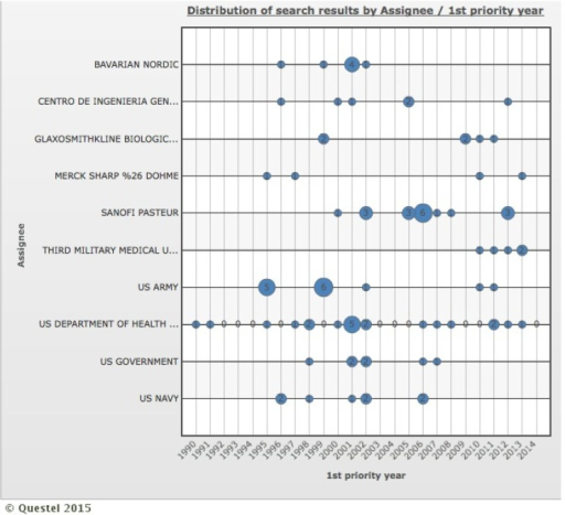 Distribution of search results by the correlation between first priority year and top 10 holders. Holders: Bavarian Nordic, Centro de Ingenieria Genetica Biotechnologica, Glaxosmithkline Biologicals, Merck Sharp & Dohme, Sanofi Pasteur, Third Military Medical University, US Army, US Department of Health & Human Service, US Government, US Navy.