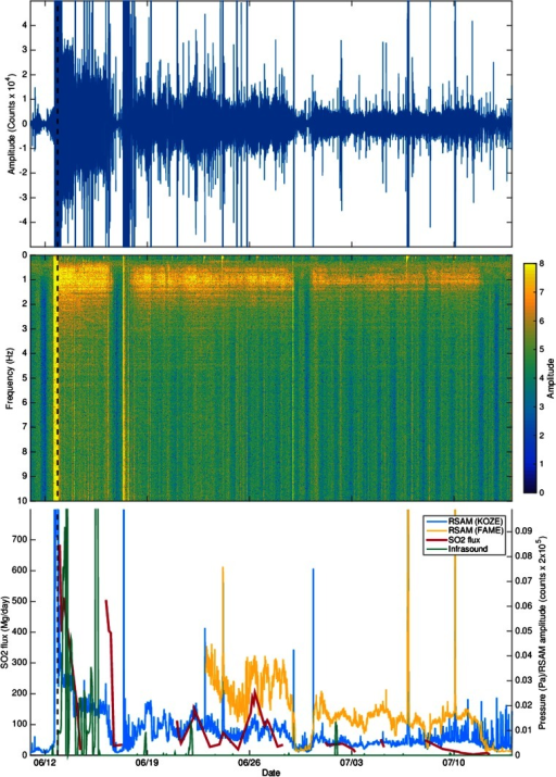 a Raw vertical component seismogram from station KOZE, 120 km from Nabro volcano. b Spectrogram from station KOZE. c Composite plot showing RSAM at stations KOZE (blue) and FAME (yellow), SO2 emission rate computed from OMI data (red) and infrasound signal recorded at the Nairobi station (green). SO2 emission rates were derived using a plume traverse technique (e.g. Theys et al. 2013), assuming SO2 advection in a constant wind field, with wind speed derived from a trajectory model. The magnitude and temporal variation of our OMI-based SO2 fluxes are broadly consistent with analyses of other satellite SO2 measurements for Nabro (Theys et al. 2013). The dashed vertical line indicates the eruption onset (20:27–20:42) estimated from SEVERI images