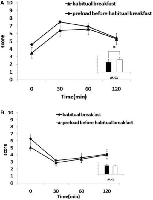 (A,B) Effects of preload on satiety (A) and hunger (B). Mean visual analog scale (VAS) subjective scores for satiety (A) and hunger (B) for habitual breakfast. Habitual breakfast is indicated by -◆- and Preload before habitual breakfast by -▲-. Inserts: area under the curve histograms for 0–120 min are shown, habitual breakfast (open bars), and preload before habitual breakfast (filled bars). The time-by-interaction was statistically significant for satiety (p < 0.05, 0–120 min).