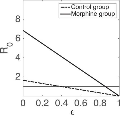 Dependence of the value of R0 on ε, efficacy of ART.Parameters given in Table 2 are used for computation of R0. The dashed-dot line represents the control group while the solid line represents the morphine group.