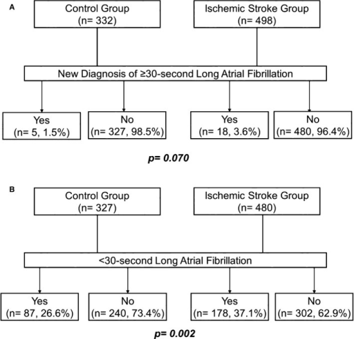 Prevalence of ≥30‐s‐long (A) and <30‐s‐long (B) atrial fibrillation episodes in ischemic stroke patients and controls.