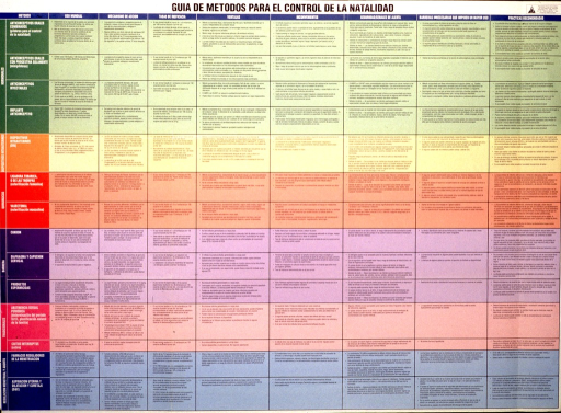 <p>Multicolor poster with black and white lettering.  Title at top of poster.  Poster is all text describing methods of contraception, how they work, failure rates, advantages and disadvantages, safety concerns, barriers to use, and recommendations.  The text is arranged in a 14 by 9 array, with each category of contraception (e.g., hormonal, barrier, etc.) highlighted in a different color.  Publisher information in upper right corner.</p>