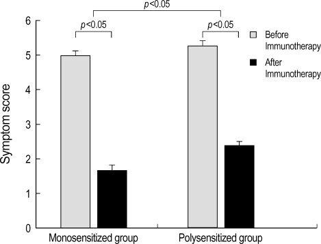 Symptom scores differ significantly between monosensitized and polysensitized groups. Symptom scores also decrease significantly after immunotherapy in both groups. Error bars represent the standard deviation.