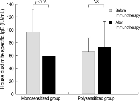 The level of IgE specific to house dust mite (D. farinae) decreases significantly after immunotherapy in the monosensitized group (p<0.05), but not in the polysensitized group. Error bars represent standard deviation. NS, not significant.