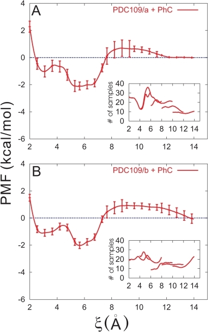 Potentials of mean force (PMFs) between PhC and the individual PDC109 domains.PMFs for PDC109/a (A) and PDC109/b (B) are displayed with standard deviations every 10 points. The insets display histogram of the number of sampling points with respect to the distance coordinate (scaled by 10).