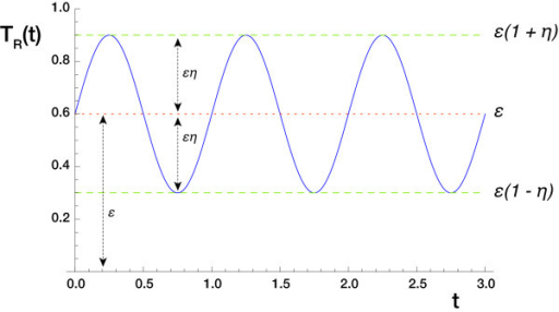 Sinusoidal forcing function. The function TR (t) for the parameter values ν = 1, η = 0.5 and ε = 0.6.