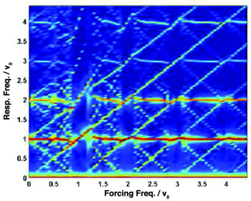 Nonlinear resonances to sinusoidal forcing. A heat map showing the power spectral density of the response of Horton's model to forcing of the form (2) with ε = η = 0.5 and frequencies in the range 0 ≤ ν ≤ 4.5 × ν0.