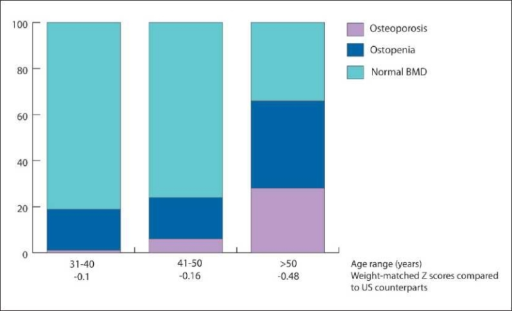 Prevalence of osteopenia and osteoporosis in a study of 321 healthy Saudi women based on lumbar spine BMD. 12