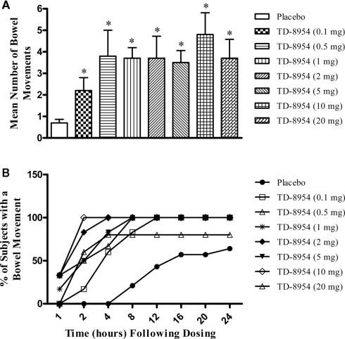 (A) The mean number of bowel movements, and (B) the cumulative percentage of subjects responding with a bowel movement within 24 h following the oral dosing of TD-8954 (0.1–20 mg) and placebo to healthy human subjects (n = 5–14 per group). Each dose of TD-8954 produced a statistically significant effect compared to placebo (*p < 0.03, Wilcoxon rank sum test vs. placebo).