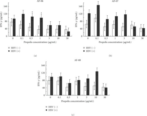Effects of AF-06, 07, and 08 on IFN-γ production from splenocytes by inactivated HSV antigen (Table 4).  Splenocytes were prepared from intradermally HSV-1-infected mice on day 4 and incubated in the presence of various concentrations of extracts (0, 0.1, 0.3, 1, 3, 10, and 30 μg/mL) and in the presence (closed columns) or absence (opened columns) of HSV antigen for 24 h.  IFN-γ levels in the culture supernatants were measured by ELISA as described in text.  *P < .05 versus HSV(−) by Student's t-test.  Bars indicate SEM.