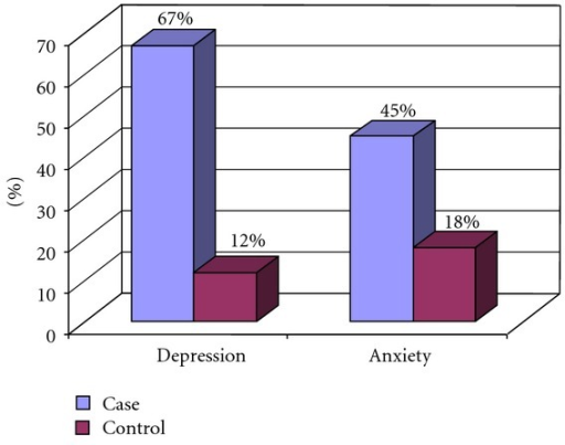 comparison of pathophysiology for depression and Compare and contrast two theories of compare and contrast two theories of depression the biological and the neurotransmitters causes depression or is a.