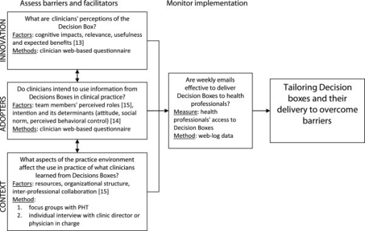 Conceptual framework for the study of the implementation of Decision Boxes in primary healthcare teams (PHT), including factors explored and methods used. Adapted from Graham and Logan[10].