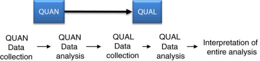 Proposed two-phase sequential explanatory study design. In the first phase, quantitative (QUAN) data are collected via web questionnaires and analyzed to inform second phase. In the second phase, qualitative (QUAL) data are collected via interviews and analyzed. Both types of data are then interpreted together.