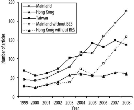 The trend of the number of papers from mainland, Hong Kong, and Taiwan between 1999 and 2008. BES – Biomedical and Environmental Sciences.