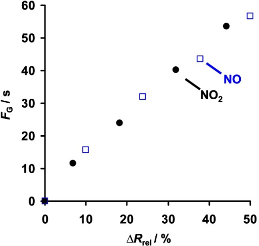 Correlation between electrical responses ΔRrel (during sorption) and FG (upon regeneration) affected by NOx exposure.