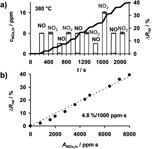 NOx sensing properties at 380 °C (10% O2, 50% N2/H2O, 5% CO2 in N2): (a) stepwise increase of sensor response ΔRrel (Equation (3)) during cyclic exposure to NO or NO2, (b) resulting linear ΔRrelvs. ANOx,in characteristic line.