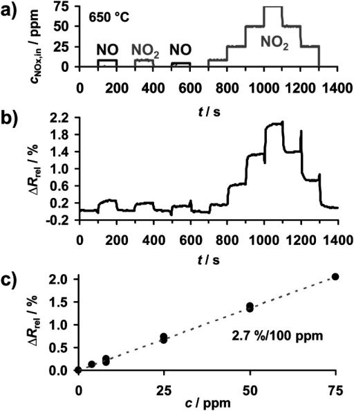 NOx concentration detection at 650 °C: (a) course of NOx concentration cNOx,in, (b) sensor response ΔRrel, (c) linear correlation between ΔRrel and cNOx,in.