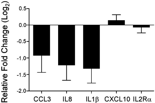 Summary of postoperative PBMC gene expression patterns for 5 selected cytokines.A repeated measures analysis of variance was used to isolate the effect of the presence or absence of lung cancer on the expression of CCL3 (p = 0.07), IL8 (p = 0.01), IL1β (p = 0.004), CXCL10 (p = 0.4) and IL2Rα (p = 0.69). Each bar represents the mean (+/− SEM) relative fold change for each cytokine incorporating all postoperative data compared to the expression before surgery, expressed in log2 scale. A negative relative fold change indicates downregulation after stage I lung cancer resection.