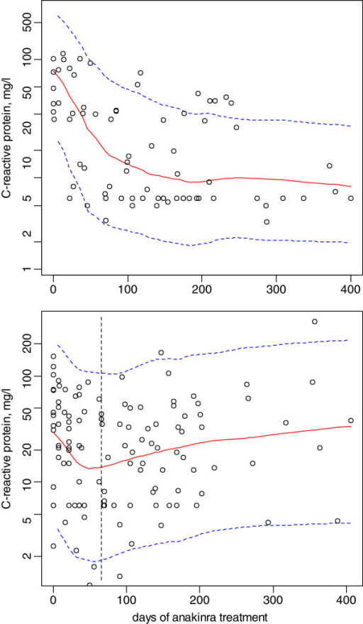 "Effect of anakinra on the C-reactive concentration-time courses during the ANAJIS trial. The top and bottom plots stand for the 2 response groups : top, responders; bottom, patients with a delayed ""resistance"" to treatment. Solid and dashed lines, median and 5th/95th percentiles of the final model predictions."