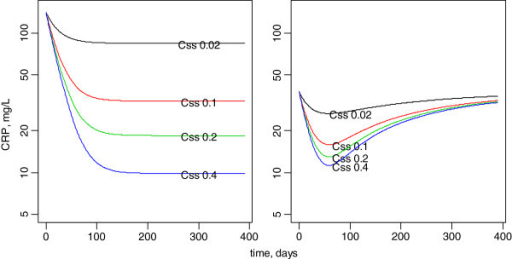 Model-predicted effect of anakinra on the C-reactive concentration-time courses assuming 0.02 to 0.40 mg/L mean steady-state anakinra concentrations in the 2 subgroups of patients. Left, high base level with large CRP decrease. right, moderate base CRP with initial decrease followed by a re-increase in CRP concentrations.