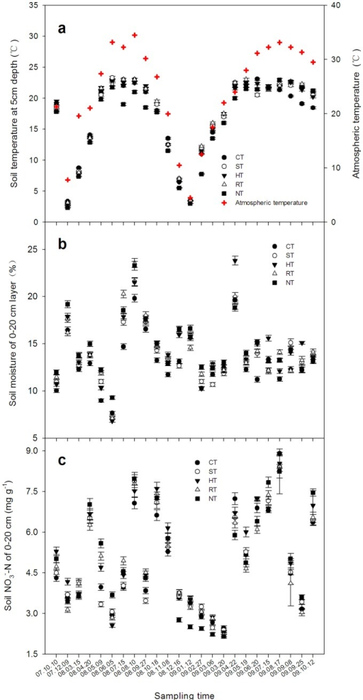 The seasonal variations of the soil temperature at a depth of 5 cm (a), soil moisture at 0–20 cm (b), and soil NO3–N content at 0–20 cm (c) under the different tillage systems.The data are means ± SD (n = 3).