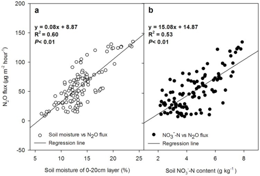 The regression analysis of the N2O flux and soil moisture of the 0–20 cm layer (a, n = 105) and the soil NO3–N of the 0–20 cm layer (b, n = 105).