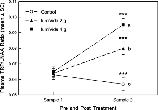 Effects of treatments on plasma TRP/LNAA ratios. Different letters indicate differences between treatment groups, adjusted for baseline ratios. Sample 2 differed from sample 1 within each treatment condition, ***p < 0.001