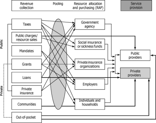 Interactions among different sources of healthcare financing and service delivery. Source: Schieber et al.9