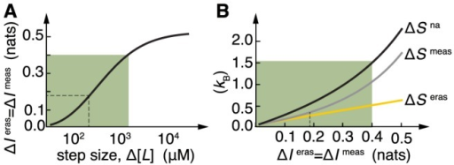 Information-dissipation trade-off in E. coli chemotaxis.(A) Relationship between information erased/acquired and size of the signal increase. Shaded in green is the region of accurate adaptation (). (B) Entropy production as a function of information erased/acquired as step size is varied. The more information is processed by the cell the higher the entropic cost. Notice the linear scaling between dissipation and information for small information (small ligand changes). Dashed lines refer to values in Fig. 5C. Parameters as in Methods.