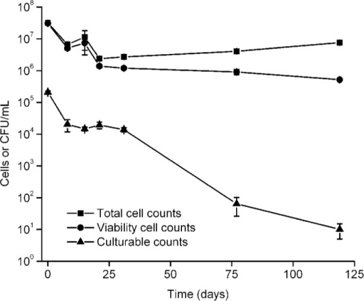 In situ survival of Vibrio cholerae onexposure to natural conditions of the Cuare Wildlife Refuge. Data are mean ± SEvalues of triplicate samples. Total cell counts (), viability cell counts (), and culturable counts ().