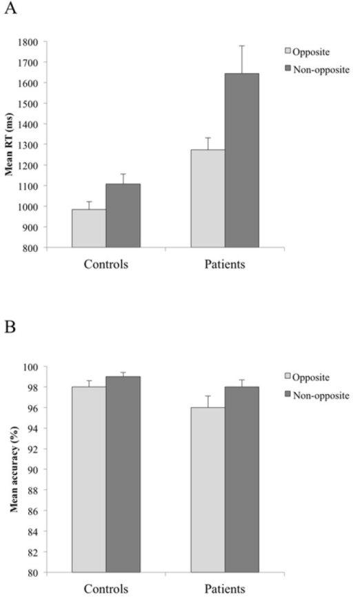 Mean reaction times (A) and mean percentage of correct responses (B) for controls and patients in opposite (bright gray bar) and non-opposite (dark gray bar) conditions. Bars represent standard errors of the mean.