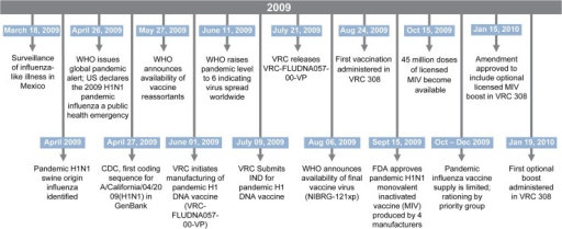 Rapid DNA Vaccine Manufacturing in Response to Influenza Pandemic.