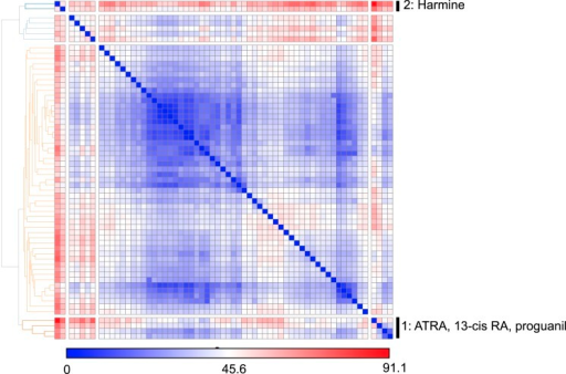 Euclidean distance clustering analysis of gene expression data from cell lines treated with Treg enhancers first analyzed by principal component analysis.DOI:http://dx.doi.org/10.7554/eLife.05920.011