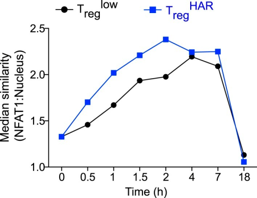 Effect of harmine on NFAT1 nuclear localization with time.Time-course Amnis analyses showing effect of harmine (blue) relative to control Treglow conditions (black).DOI:http://dx.doi.org/10.7554/eLife.05920.022
