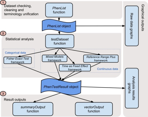 The PhenStat package's three-layer structure.The PhenStat package is designed with a three layer structure: dataset processing, analysis and result. In addition, there is a layer with graphical output.