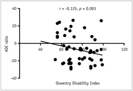 Relationship between ADC index and Oswestry Disability Index.No correlation was found between Oswestry Disability Index and ADC index (r = -0.125, p = 0.093). ADC = apparent diffusion coefficient