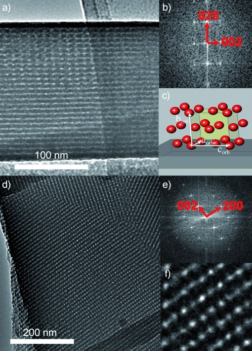 TEM images of the fullerene-framework film (190 nm thick) thermally treated at 300 °C under N2 for 1 h. a) Cross-section image, viewed along the [100] direction, of the orthorhombic structure with Fmmm symmetry. The lattice planes perpendicular and parallel to the substrate with measured distances of 6.9 and 11 nm can be indexed as (020) and (002), respectively. b) 2D Fourier transform of the TEM image in (a). c) Representation of the orientational relationship of the orthorhombic structure and the substrate viewed along [100]. d) Plan-view image in [010] orientation, showing large, highly ordered domains. The d values of 11 nm and 7.9 nm are in good agreement with the lattice plane distances of (002) and (200), respectively. e) 2D Fourier transform of the largest domain of (d). f) Expanded version (5×) of the TEM image in (d) on the left side.