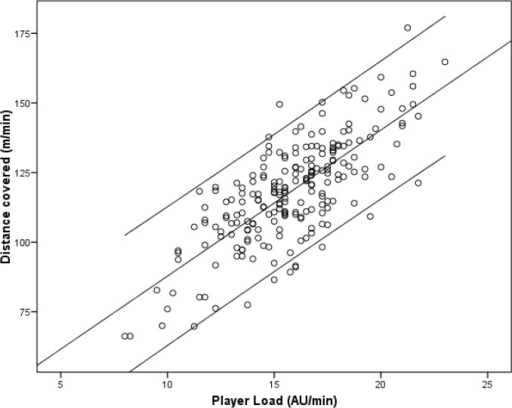 "The relationship between the player load and TD (r=0.751, p<0.001), both assessed per minute. ""AU"" is the arbitrary unit."