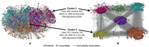 A bipartite network of 4,632 patients (cases and controls) and 69 HCC comorbidities displayed using a 3D layout (A), and an exploded 2D layout (B) to show the size and spread of the nodes in each cluster. Cluster-1 (magenta nodes in the upper left corner) and Cluster-2 (yellow nodes in the lower left corner) had significantly lower and higher risk respectively of 30-day readmission compared to the risk of readmission in rest of the data.