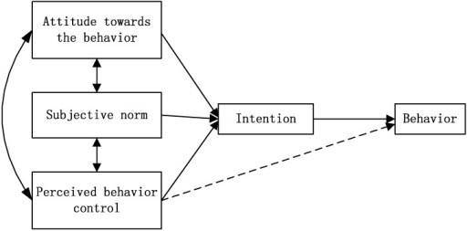 Schematic representation of the theory of planned behavior.