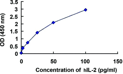 Expression of the hIL-2 gene following transfection into amniotic fluid mesenchymal stem cells. OD, optical density; hIL-2, human interleukin-2.