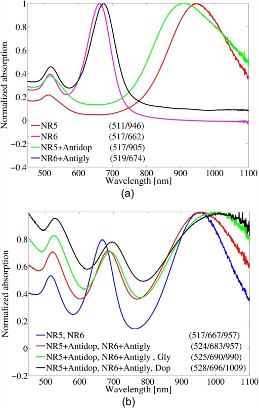 a) Absorption spectra of NR5 and NR6 before and after functionalizing with the receptors, and b) using the mixture of the functionalized GNPs to detect both Dop and Gab.The numbers in parenthesizes report the peak wavelengths of each curve in units of nm.