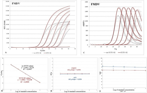 Evaluation of the MeltMan assay.The concentration gradient of the FMDV qPCR (Table 1) from 1e2 to 1e6 synthetic DNA template copies/μl in three replicates (A) and the calibration curves (B). For the amplification and calibration curves of the IAV assay please refer to Figs EA and EB in S2 File. The results for no S82 and S82 subsets were highlighted in grey and brown, respectively. For clarity, certain curves were visualized as dashed. (C) the d(RFU) FAM data. (D and E) the ΔCq and %H plots for the FMDV (brown), and IAV (blue) assays, respectively. The data are corresponding with Table C in S2 File.