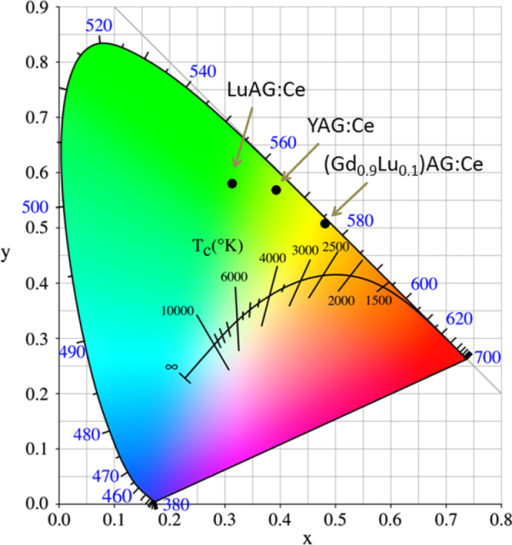Emission color coordinates for the (Gd, Lu)AG:Ce, YAG:Ce, and LuAG:Ce yellow phosphors.