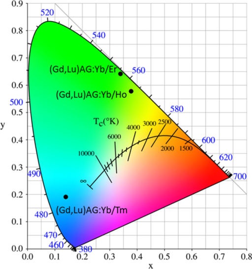 Color coordinates for the UC luminescence of (Gd, Lu)AG:Yb/Ln (Ln = Er, Ho, and Tm).