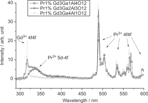Radioluminescence spectra of the Gd3(Al5−xGax)O12:1 at%Pr single crystals under γ-ray excitations. Reproduced with permission from [25], copyright 2012 by Elsevier.