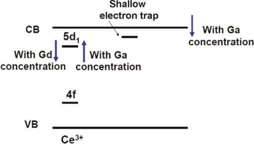 Energy level scheme showing bandgap and 5d1 level engineering for the (Gd, Lu)3(Ga, Al)5O12:Ce scintillation crystals. The Ga component helps to lower the conduction band (CB) to bury the shallow traps while the Gd component pushes away the 5d1 level of Ce3+ from the bottom of CB to avoid Ce3+ ionization. Reproduced with permission from [96], copyright 2011 by the American Chemical Society.